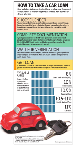 HOW TO TAKE A CAR LOAN