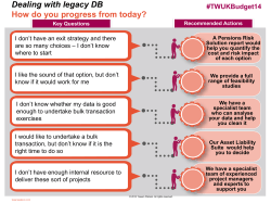 Dealing with legacy DB  How do you progress from today? #TWUKBudget14