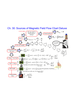 Ch. 30: Sources of Magnetic Field Flow Chart Deluxe